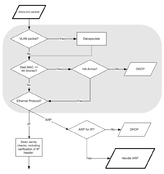 packet flow