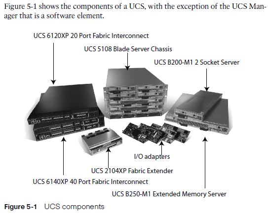 Cisco UCS Overall Overview | Network Study